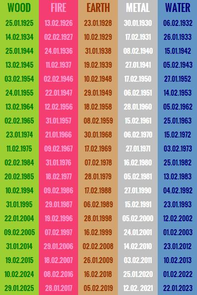 Birth-Element-Chart