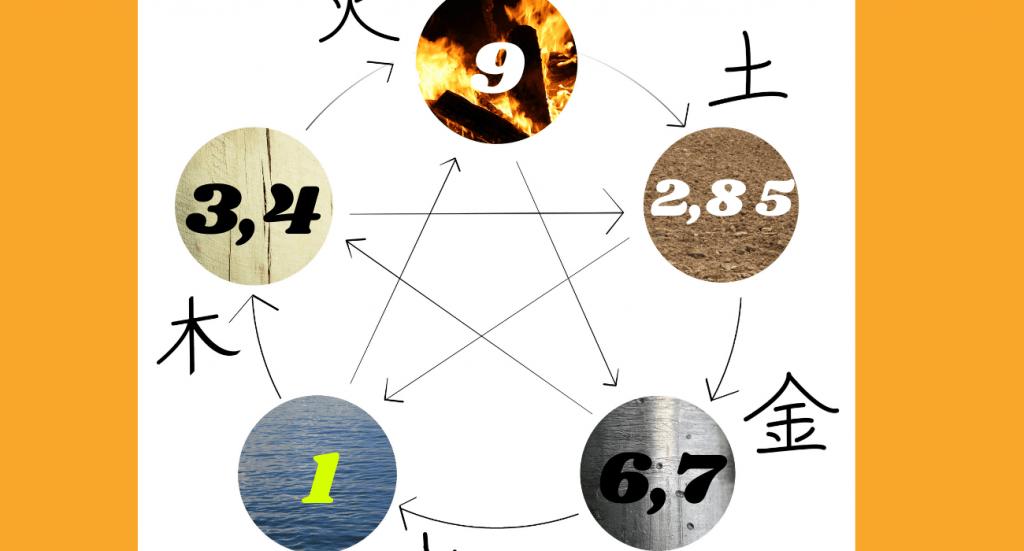 9 Star Ki