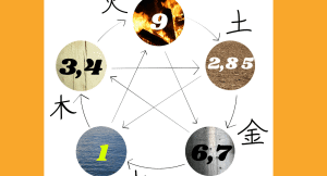 What Is 9 Star Ki In Feng Shui Astrology – Find Your Own Number [2021 Guide]